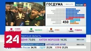 Рамзан Кадыров лидирует на выборах руководителя Чеченской республики